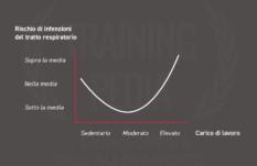 Salute E Benessere Trainingpedia
